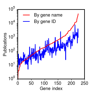 Citation distribution for 227 Ras genes