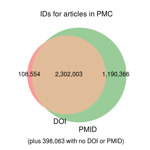 IDs for articles in Pubmed Central
