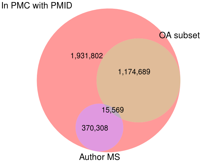 Subsets of articles in PMC with PMIDs available for mining.