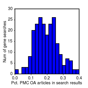 Distribution of full text ratios for different gene name searches