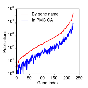 Percentage of references with full text in Pubmed Central